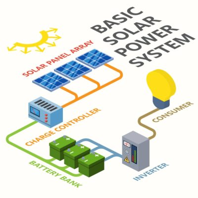 Solar Power System Chart