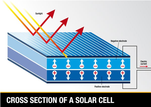 Parts of a photovoltaic cell