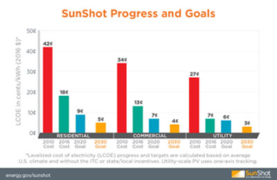 Sunshot Progress Chart